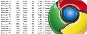 google chrome procese