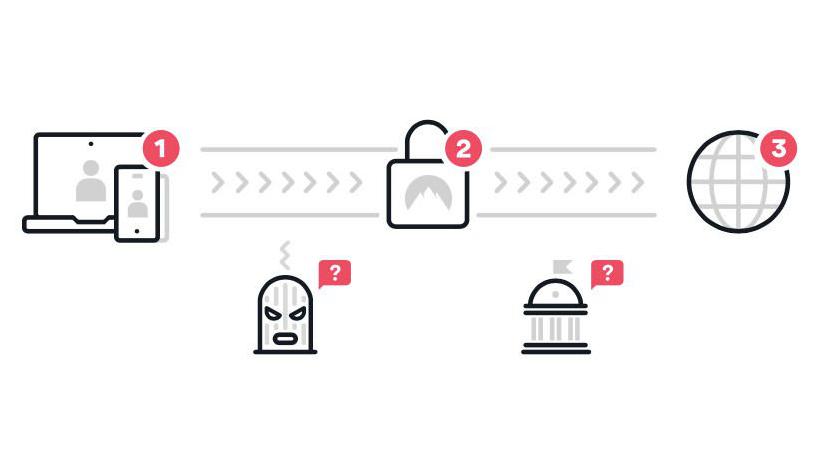 ascunzi adresa IP vpn