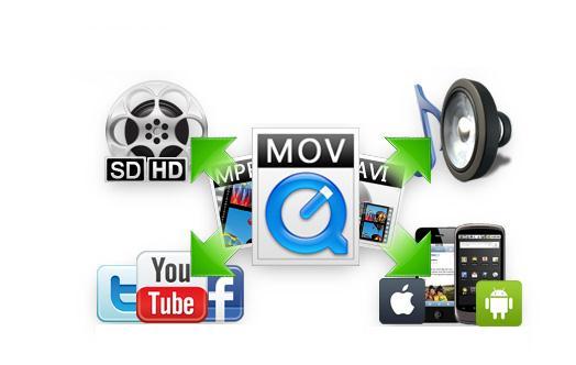 Programe de convertit video pentru Windows sau Mac