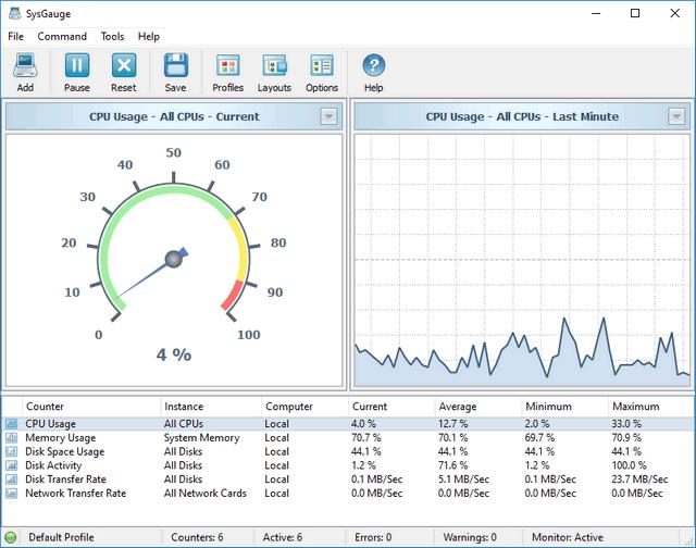 Monitorizează performanța la PC sau laptop în timp real