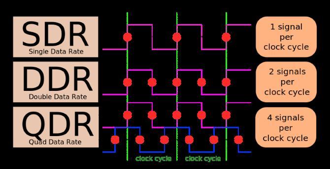 Ce este RAM-ul DDR