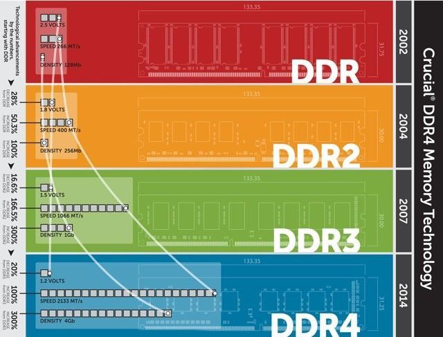 Memoria RAM DDR