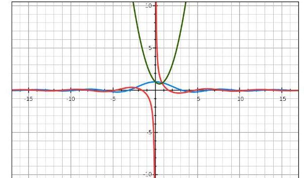 Programe de desenat grafice de funcții matematice