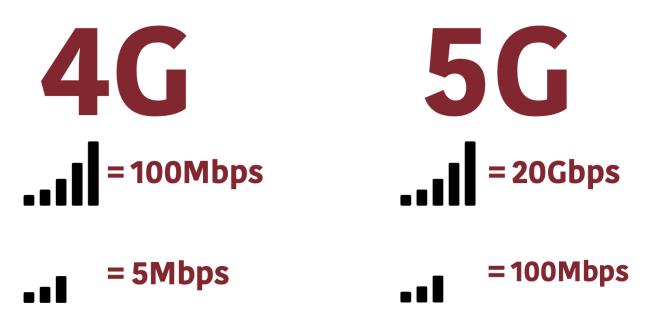 Viteza conexiunii 4G- 5G